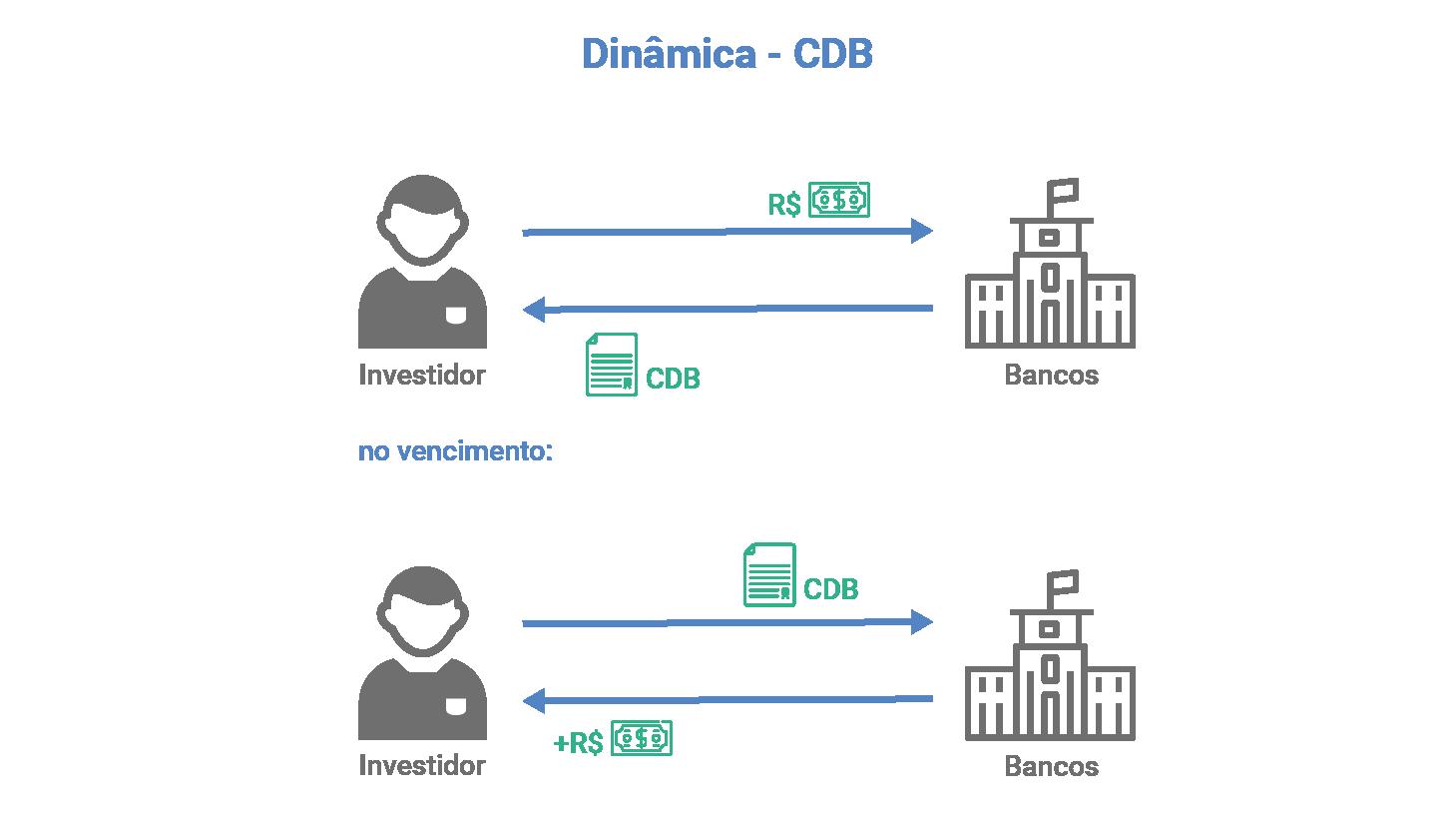 esquema-rendimento-cdb