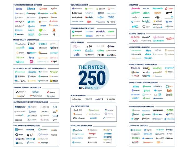 Top 250 fintechs