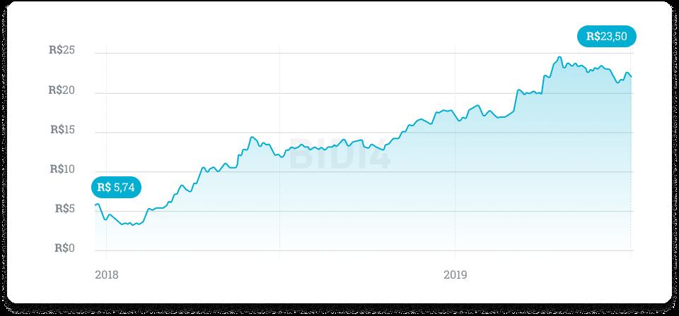 Comprar ações banco Inter