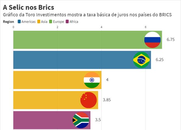 Taxa de juros nos Brics e países emergentes (2021)