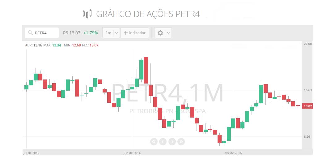 acoes-da-petrobras-petr4-petr3.png
