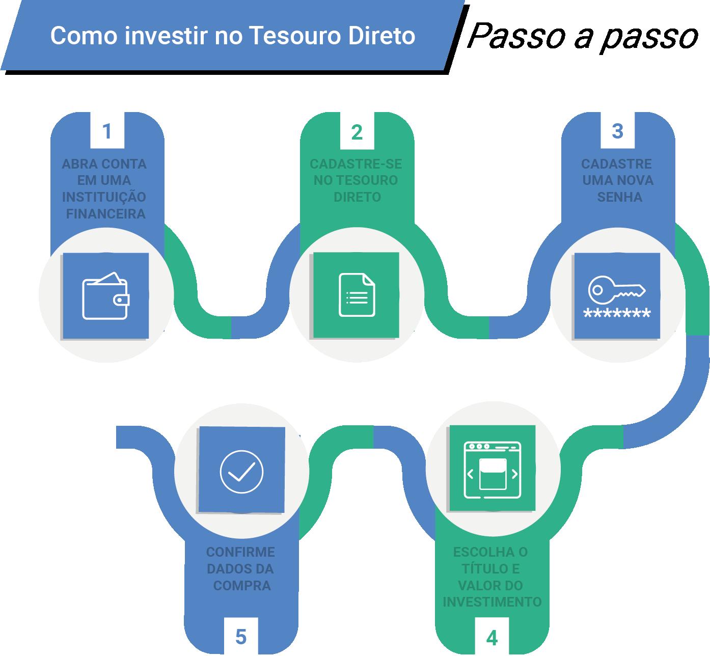 como-investir-no-tesouro-direto-passo-a-passo.png