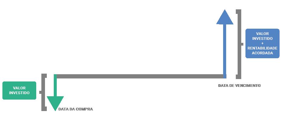 esquema_tesouro-direto-01.png