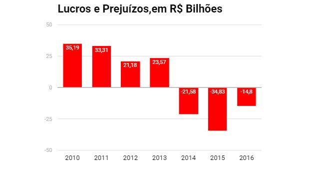 lucros-prejuizos-acoes-petrobras.png
