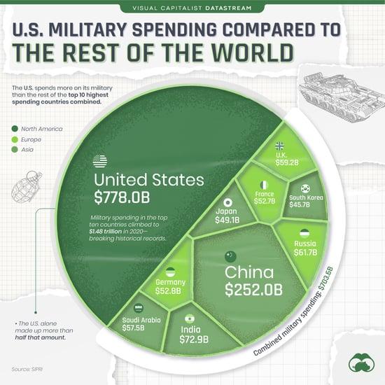 Gastos militares dos EUA x outros principais países