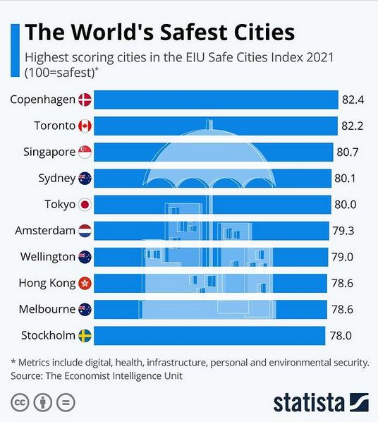 As cidades mais seguras do mundo