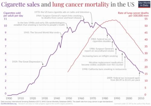 Vendas de cigarros e câncer de pulmão