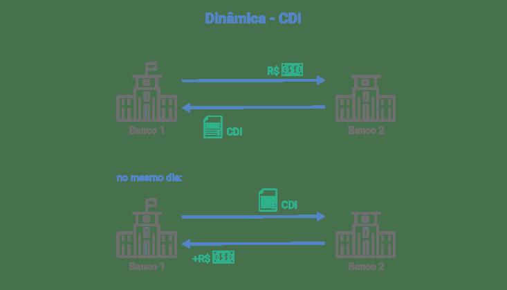 Dinâmica CDI