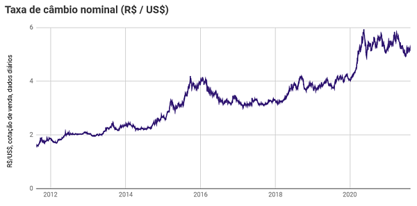 Dólar histórico: taxa de câmbio nominal desde 2012