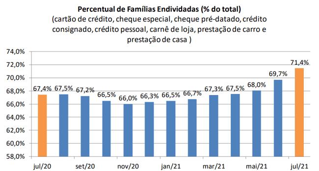 Endividamento das famílias 2021