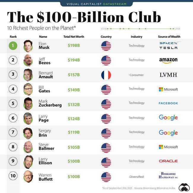 homens-mais-ricos
