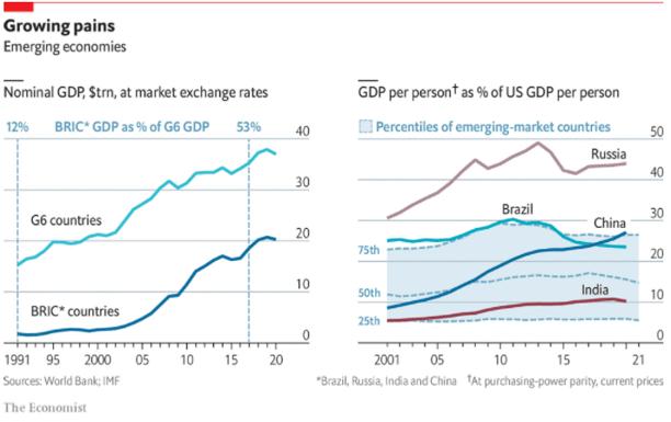PIB dos países do BRICS