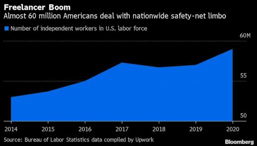 Número de trabalhadores independentes e freelancers nos EUA
