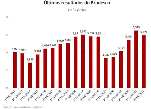 Resultados trimestrais do Banco Bradesco