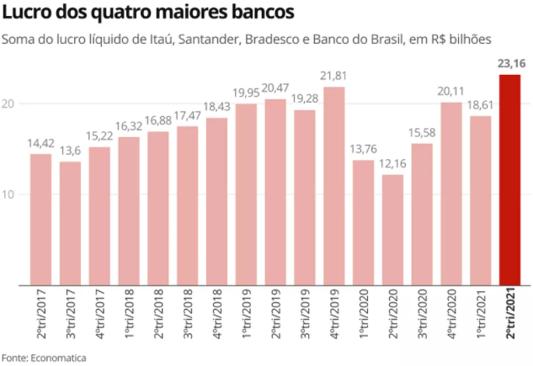 Lucro dos 4 maiores bancos do Brasil listados na Bolsa