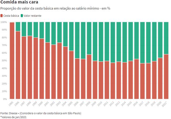Proporção do valor da cesta básica em relação ao salário mínimo (%)