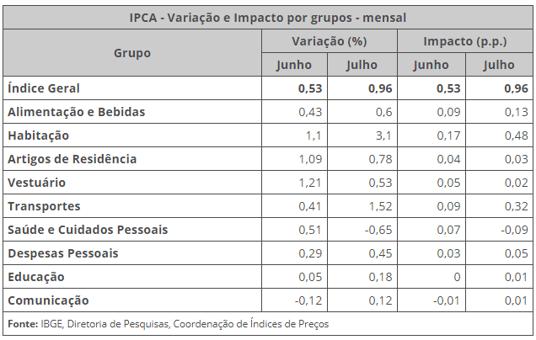 IPCA de julho de 2021