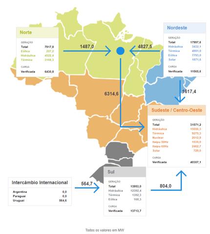 Mapa de Geração de energia no Brasil