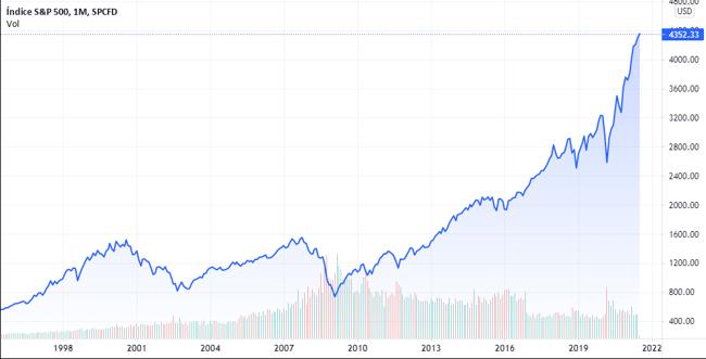 Desempenho do índice S&P 500 nos últimos 25 anos