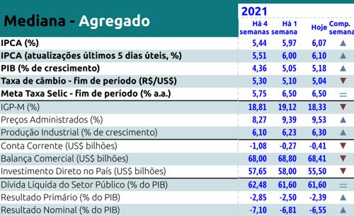 Boletim Focus Semanal de julho de 2021