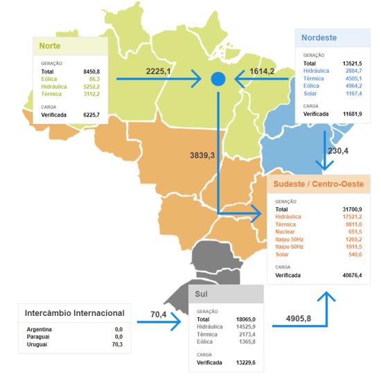 Balanço de energia com as principais fontes de geração por região