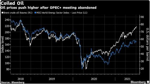 Cotação do petróleo nos últimos 3 anos