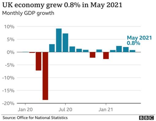 Variação mensal no PIB do Reino Unido