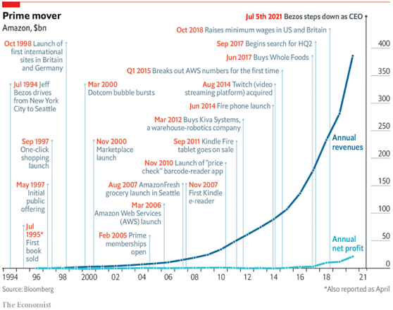 Evolução da receita e lucro líquido da Amazon