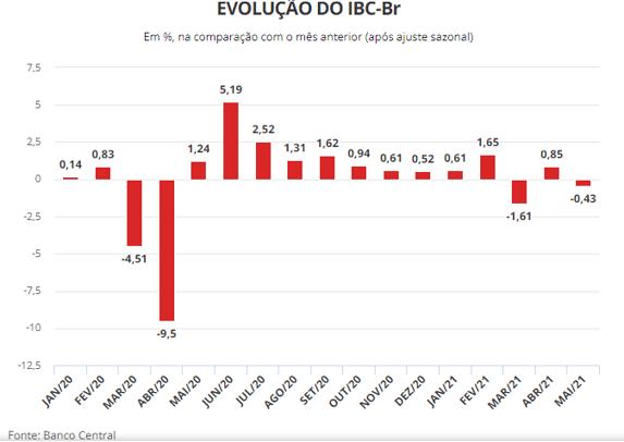 Evolução do IBC-Br a prévia do PIB