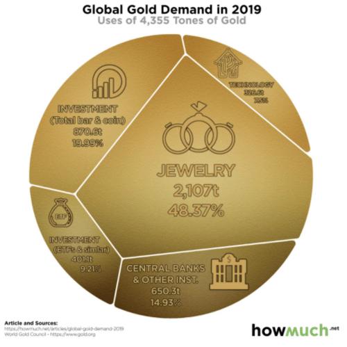 Demanda global de ouro em 2019