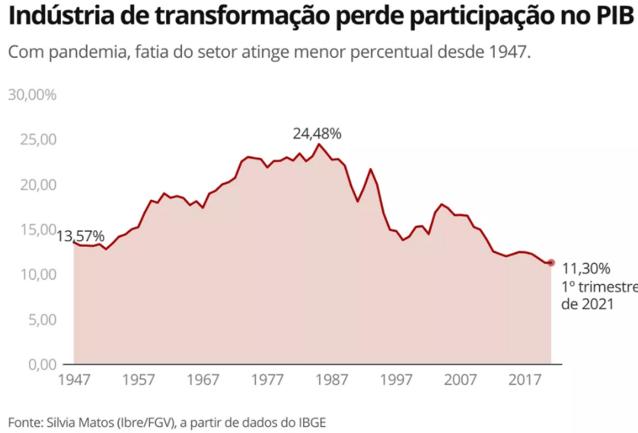 Participação da indústria de transformação no PIB
