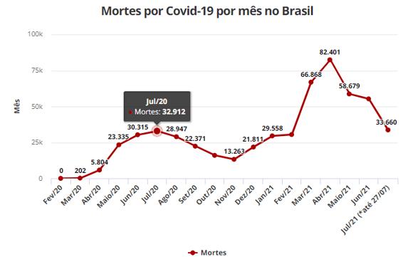 Mortes por Covid-19 no Brasil até 27 de julho de 2021