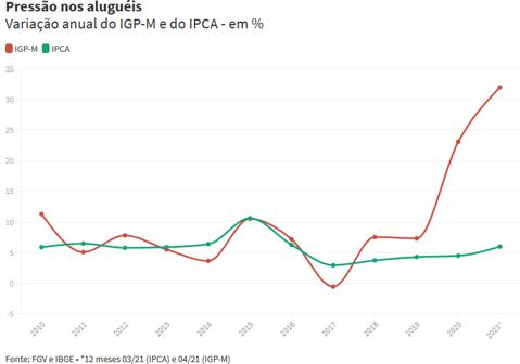 IGP-M e IPCA desde 2010