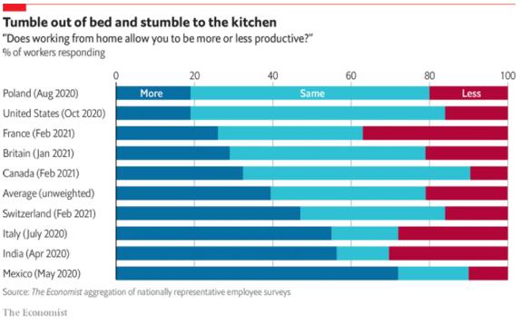 Produtividade do home office em vários países