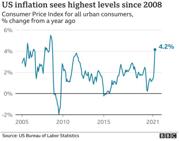Inflação nos EUA desde 2005