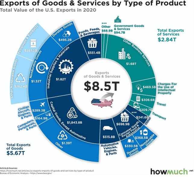 Exportações de bens e serviços por tipo de produto nos EUA