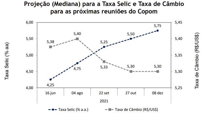 Taxa Selic e Taxa de câmbio