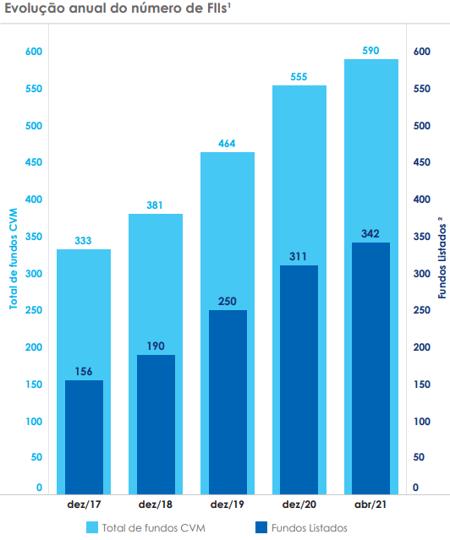 Evolução anual do número de FIIs listados na B3