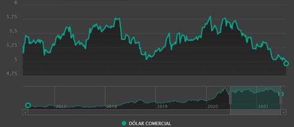 Variação do dólar comercial em 5 anos