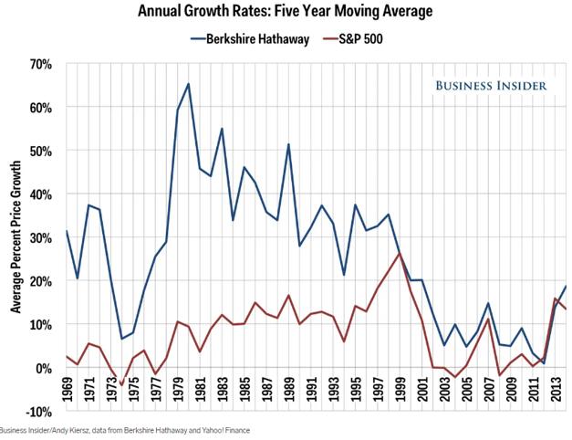 Warren Buffet e Berkshire Hathaway vs S&P 500 desde 1969
