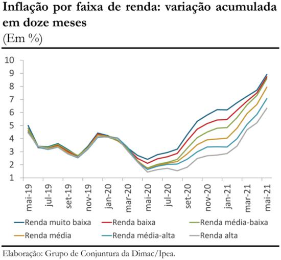 Inflação por faixa de renda