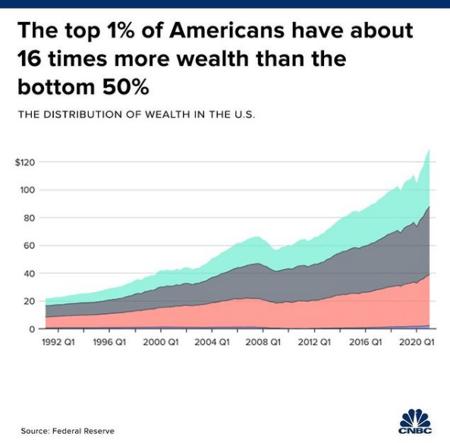 Porcentagem da riqueza que o 1% dos americanos mais ricos detém em relação aos 50% de baixo.