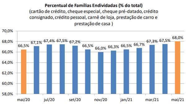Percentual de Famílias Endividadas no Brasil