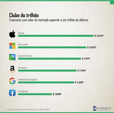 Empresas com US$ 1 trilhão de valor de mercado