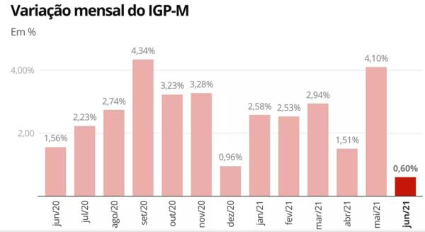 Variação mensal do IGP-M