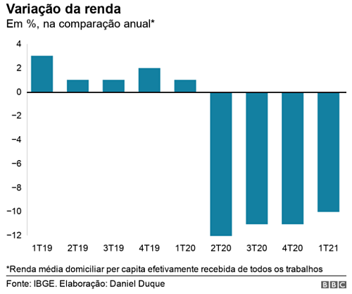 Variação na renda do brasileiro