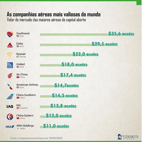 Companhias aéreas mais valiosas do mundo