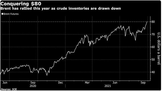 Cotação do barril de petróleo Brent