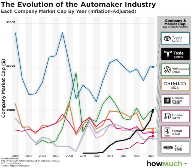 Maiores marcas de carro do mundo por valor de mercado