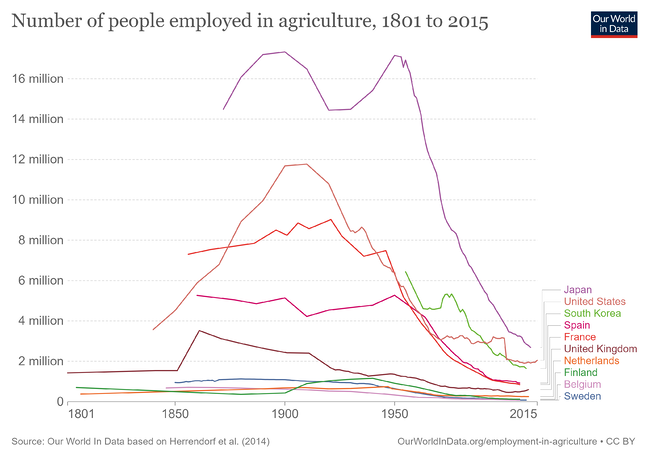 number-of-people-employed-in-agriculture-since-1800